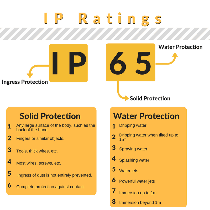IP RATINGS