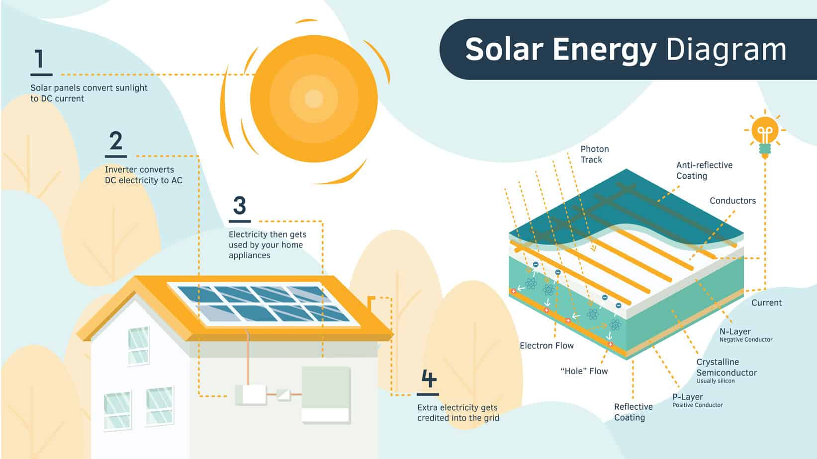 solar power plant flow diagram how do solar panels work  solar energy diagram the solar advantage  how do solar panels work  solar energy