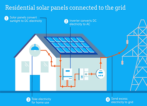 diagram of a solar panel system on a home connected to the grid