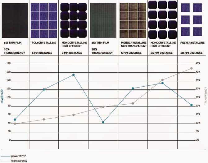 types of solar cells