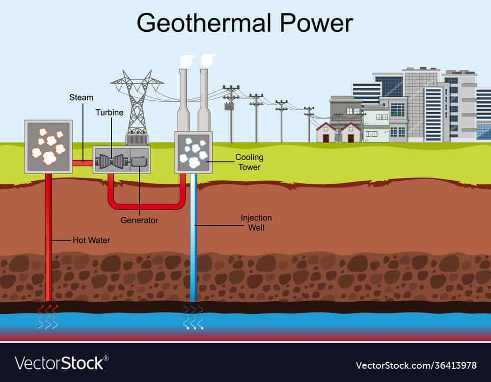 Geothermal Power to Electricity