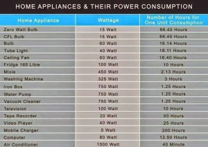 how many watts do I use a day