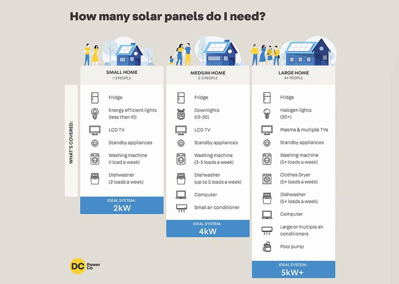 how many solar panels graph